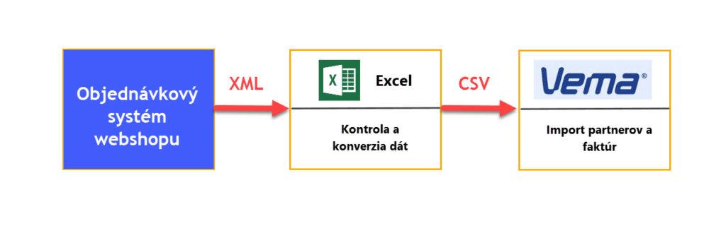 Schéma prevodu dát